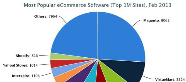 Ccommerce Software Usages