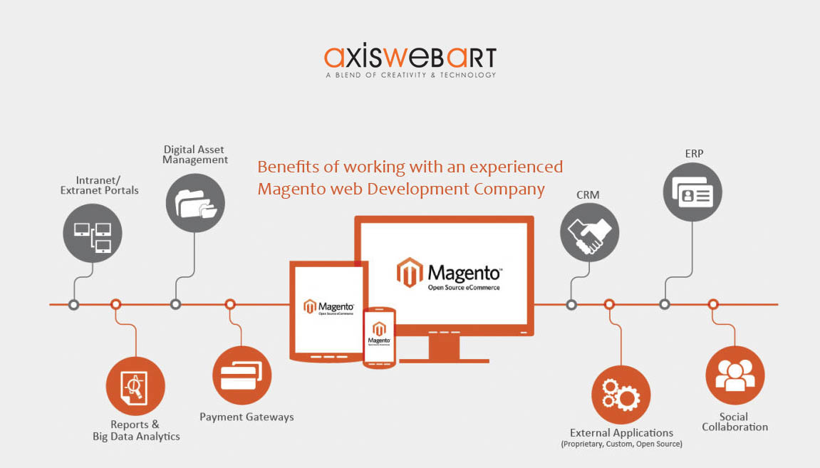How would you hire a Magento Developer