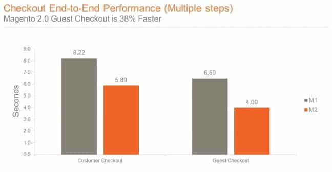 Checkout end to end performance Magento 2 - Migration to magento 2