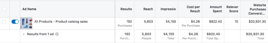 Facebook Dynamic Product Ads Results - A big booster in eCommerce conversion optimisation