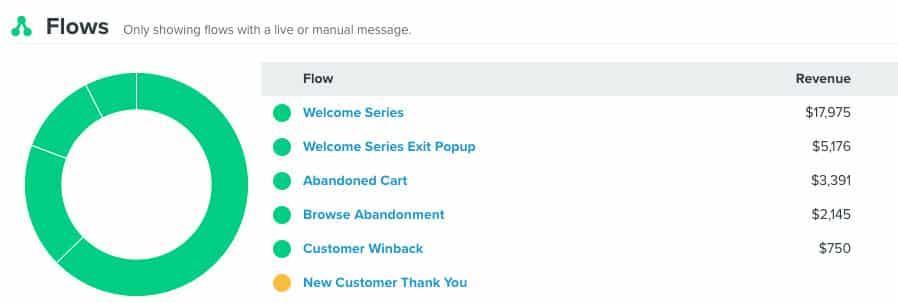 Klaviyo Flow Welcome Series