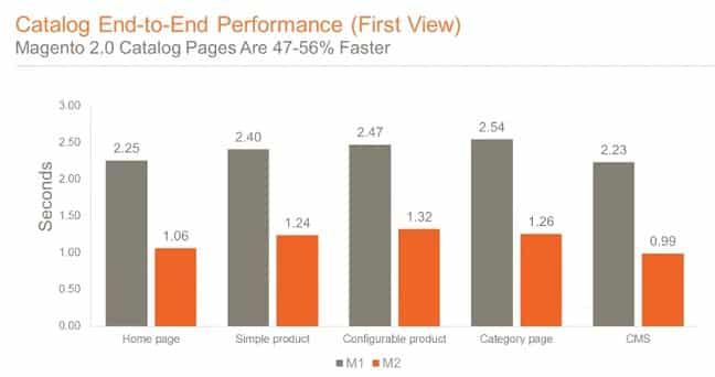 Magento 2 Speed - Catalog end to end performance
