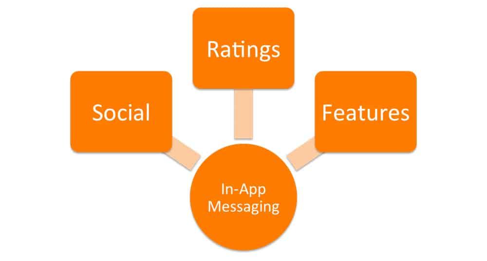 Smart marketing strategy