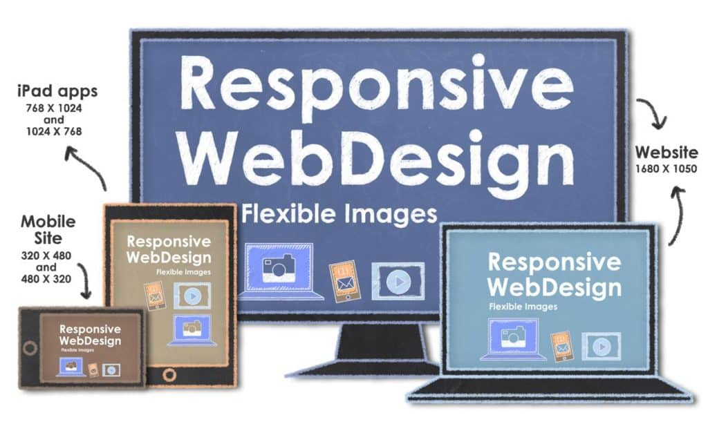 Responsive Web Design with Flexible Images