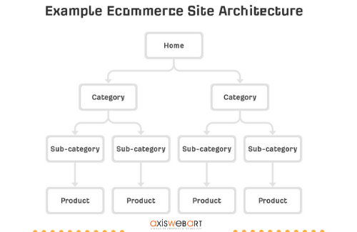 site structure of ecommerce product