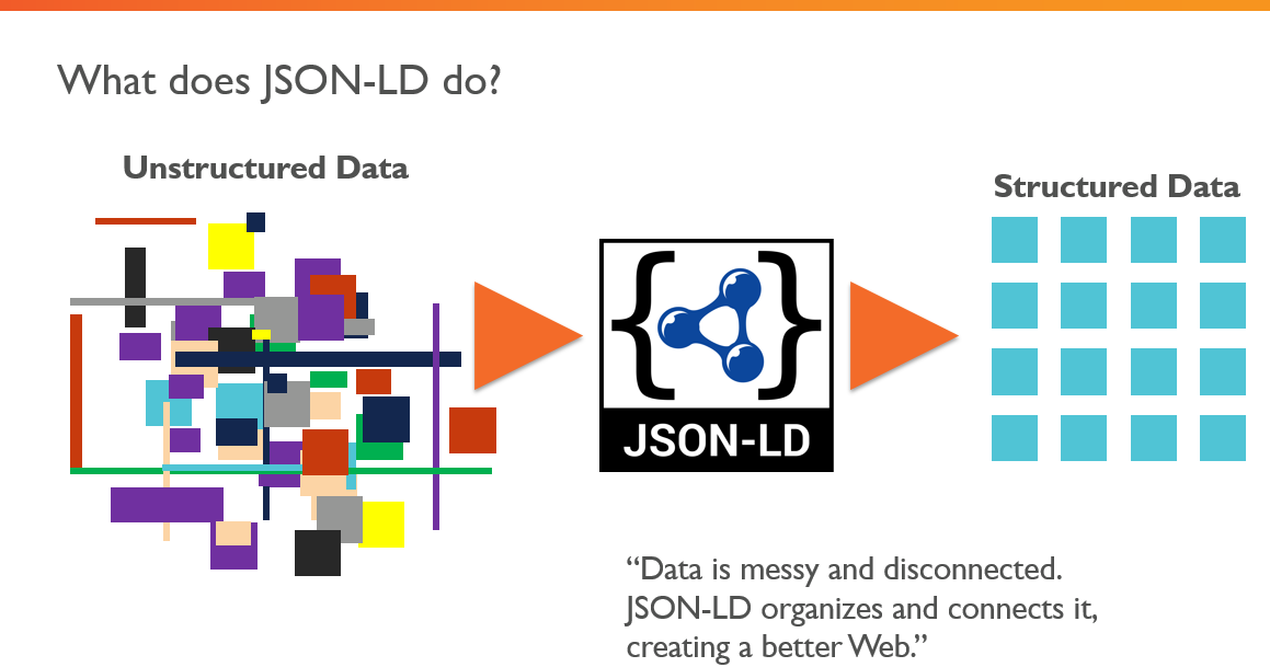 what does JSON Ld Do